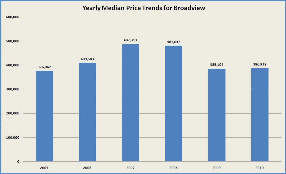 Broadview real estate market for Real estate market seattle